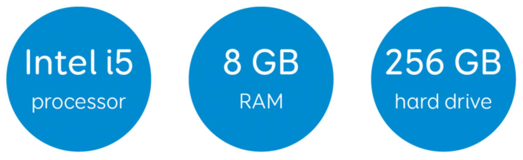 Intel i5 Processor, 8 GB RAM, and 256 GB hard drive